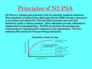 Principles of N2-PSA