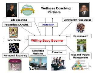 Wellness Coaching  Partners
