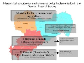 Hierarchical structure for environmental policy implementation in the German State of Saxony