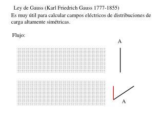 Ley de Gauss Karl Friedrich Gauss 1777-1855