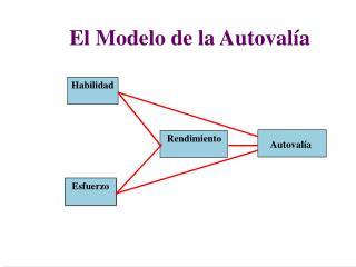 El Modelo de la Autoval a