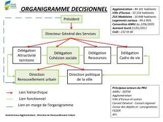 ORGANIGRAMME DECISIONNEL