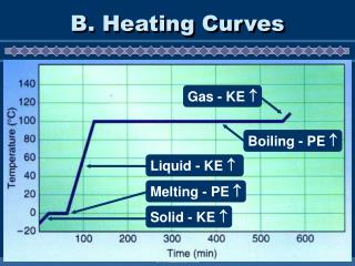 B. Heating Curves