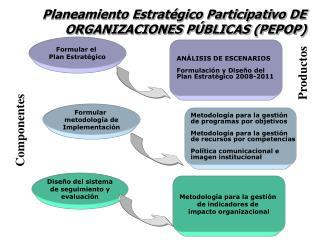 Planeamiento Estrat gico Participativo DE ORGANIZACIONES P BLICAS PEPOP