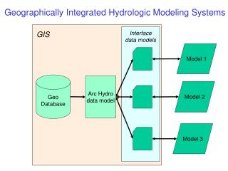 Interface data models