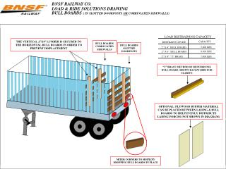 BNSF RAILWAY CO. LOAD  RIDE SOLUTIONS DRAWING BULL BOARDS  IN SLOTTED DOORPOSTS OR CORRUGATED SIDEWALLS
