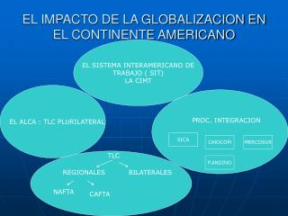 EL IMPACTO DE LA GLOBALIZACION EN EL CONTINENTE AMERICANO