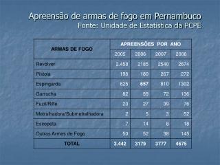 Apreens o de armas de fogo em Pernambuco Fonte: Unidade de Estat stica da PCPE