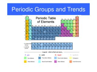 Periodic Groups and Trends