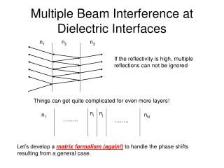 Multiple Beam Interference at Dielectric Interfaces