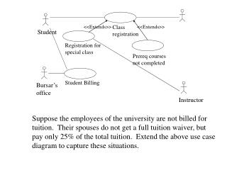 Suppose the employees of the university are not billed for tuition.  Their spouses do not get a full tuition waiver, but