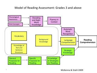 Model of Reading Assessment: Grades 3 and above