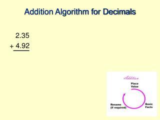 Addition Algorithm for Decimals