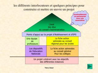 Les diff rents interlocuteurs et quelques principes pour construire et mettre en  uvre un projet