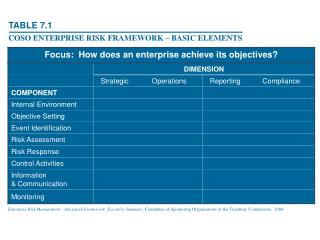 Enterprise Risk Management   Integrated Framework: Executive Summary, Committee of Sponsoring Organizations of the Tread