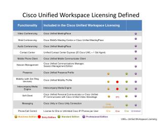 Cisco Unified Workspace Licensing Defined