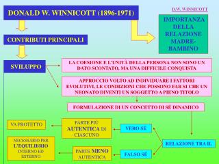 DONALD W. WINNICOTT 1896-1971