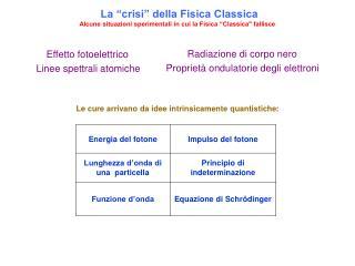 La  crisi  della Fisica Classica Alcune situazioni sperimentali in cui la Fisica  Classica fallisce