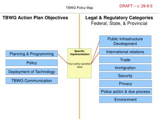 TBWG Action Plan Objectives