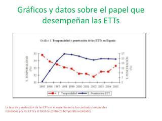 Gr ficos y datos sobre el papel que desempe an las ETTs