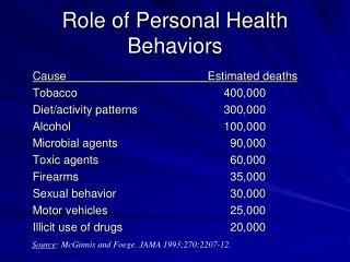 Role of Personal Health Behaviors