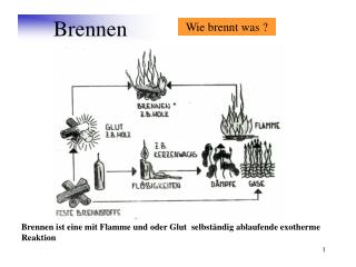 Brennen