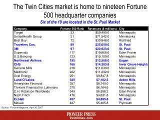 The Twin Cities market is home to nineteen Fortune 500 headquarter companies Six of the 19 are located in the St. Paul M