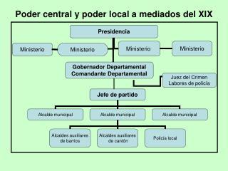 Poder central y poder local a mediados del XIX