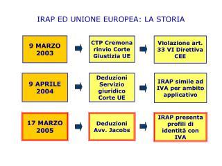 IRAP ED UNIONE EUROPEA: LA STORIA