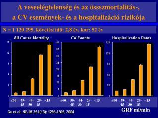 A veseel gtelens g  s az  ssszmortalit s-,  a CV esem nyek-  s a hospitaliz ci  rizik ja N  1 120 295, k vet si ido: 2,8