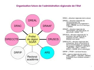 Organisation future de l administration r gionale de l Etat