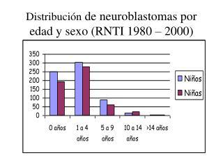 Distribuci n de neuroblastomas por edad y sexo RNTI 1980   2000