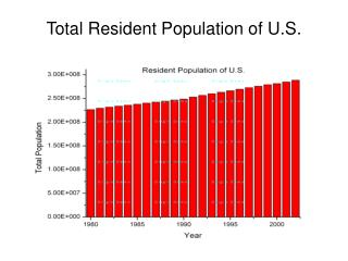 Total Resident Population of U.S.