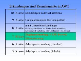 Erkundungen sind Kernelemente in AWT
