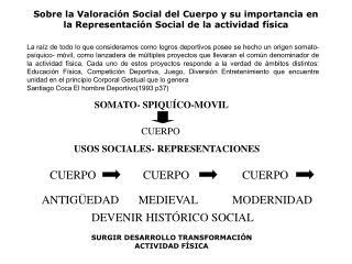 Sobre la Valoraci n Social del Cuerpo y su importancia en la Representaci n Social de la actividad f sica