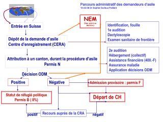 Parcours administratif des demandeurs d asile  14.02.06 Dr Sophie Durieux Paillard