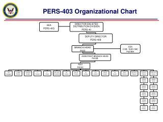 PERS-403 Organizational Chart