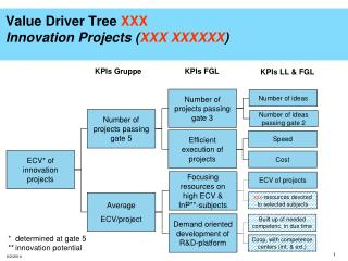 Value Driver Tree XXX Innovation Projects XXX XXXXXX