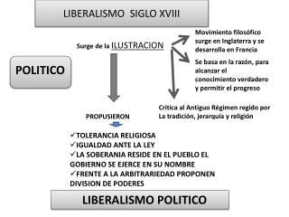 LIBERALISMO  SIGLO XVIII