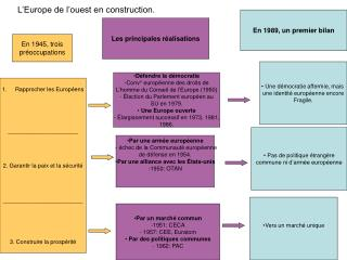 L Europe de l ouest en construction.