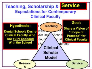Teaching, Scholarship  Production: Expectations for Contemporary  Clinical Faculty    Bill Hendricson Assistant Dean, Ed