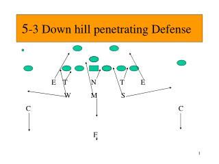 5-3 Down hill penetrating Defense