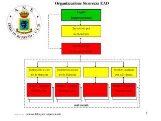 Organizzazione Sicurezza EAD