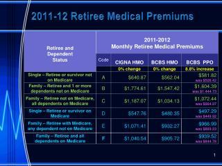 2011-12 Retiree Medical Premiums