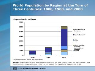 World Population by Region at the Turn of Three Centuries: 1800, 1900, and 2000