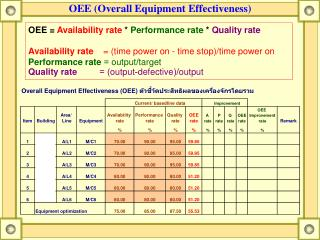 OEE Overall Equipment Effectiveness