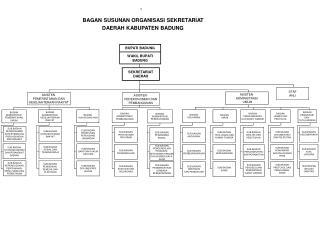 BAGAN SUSUNAN ORGANISASI SEKRETARIAT                                                                   DAERAH KABUPATEN
