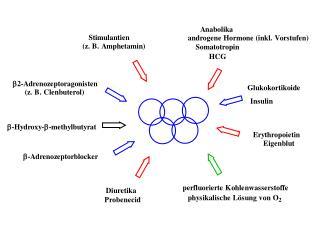 Doping   Definition  Doping ist der Versuch der Leistungssteigerung durch die Anwendung von Substanzen der verbotenen Wi