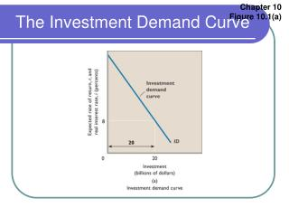 The Investment Demand Curve