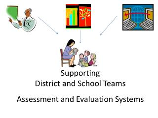 Supporting  District and School Teams   Assessment and Evaluation Systems